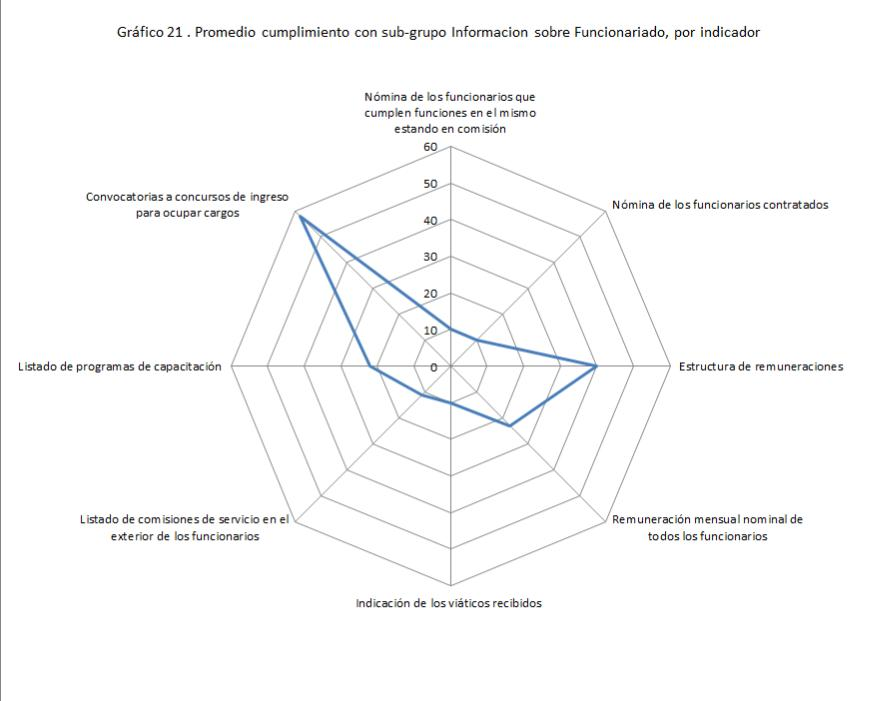 Gráfico radar funcionariado - NÚMERO CORRECTO