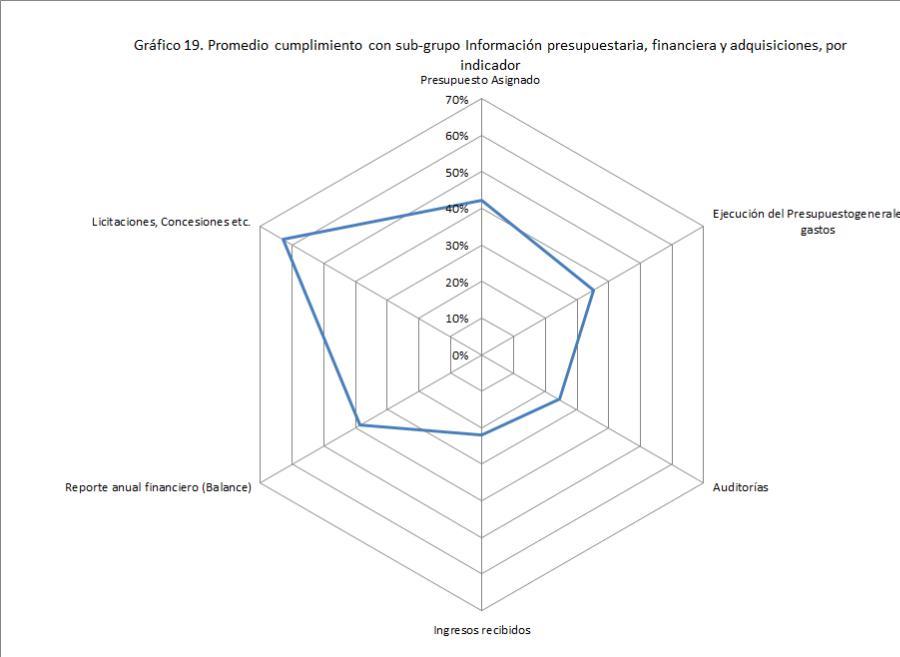 Gráfico radar presupuesto - NÚMERO CORRECTO